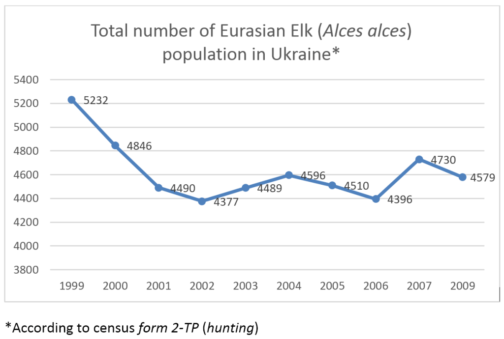 Eurasian elk population in Ukraine accourding to 2TP (hunting) census form