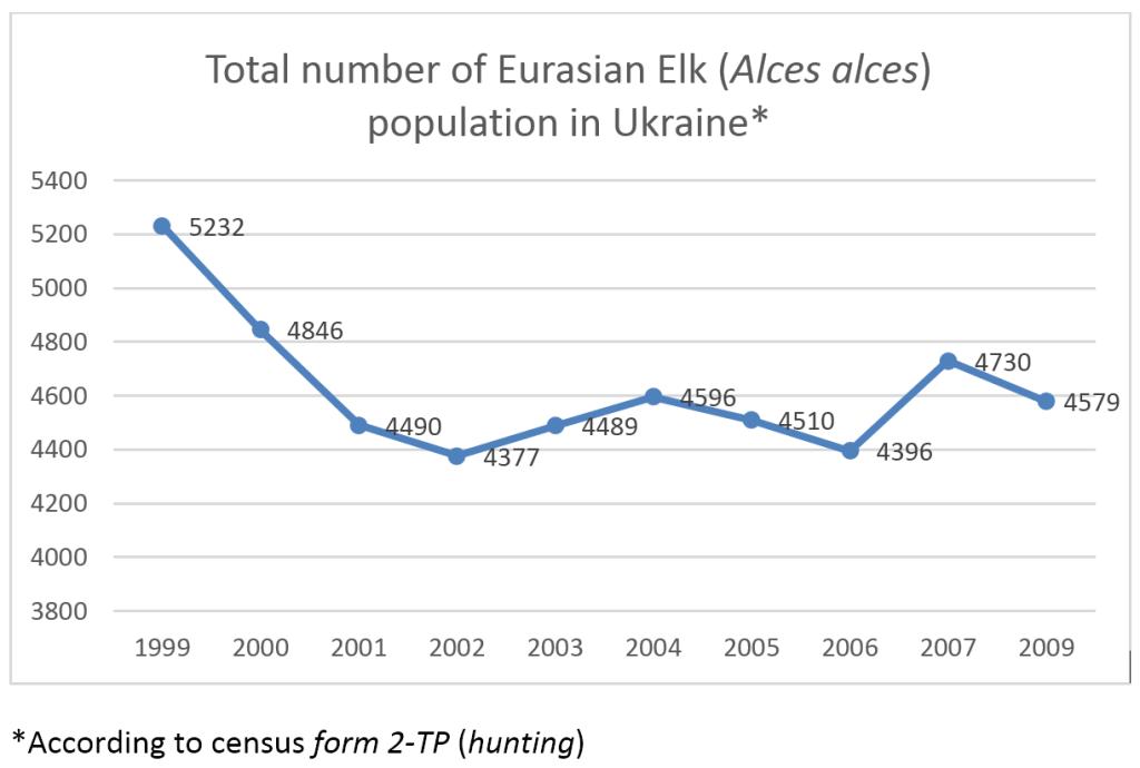 Популяція лося в Україні за даними статистичної форми 2ТП (мисливство)