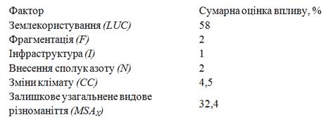 table-msa-shares